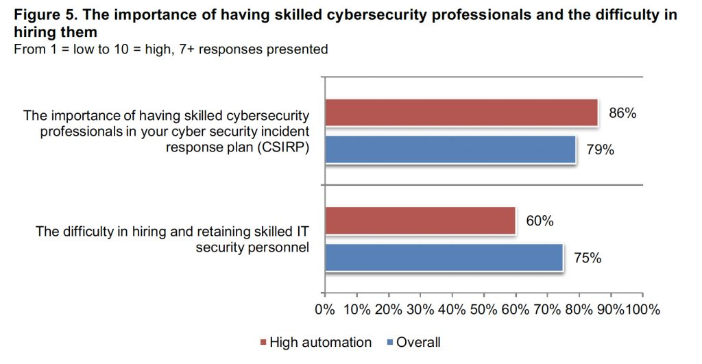 Skilled Cybersecurity Professionals Graph